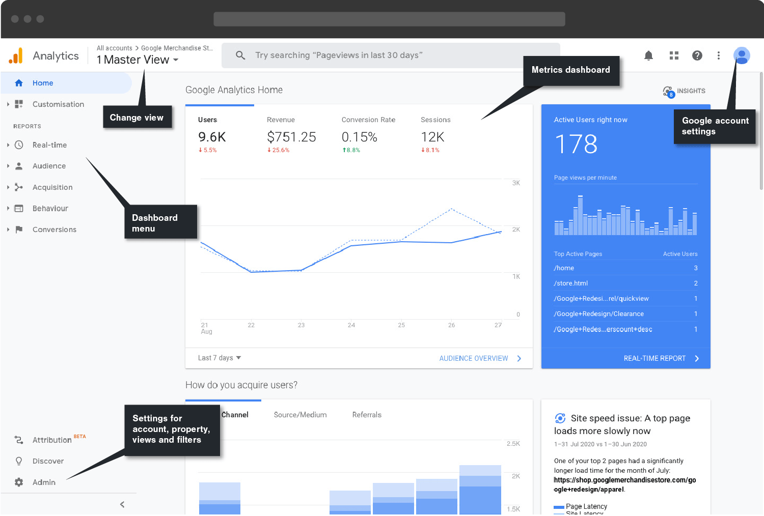 Google Analytics dashbaord overview